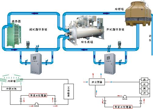 比例积分阀,电动二通阀,压差控制阀,水力平衡阀,动态平衡电,能量计和图片