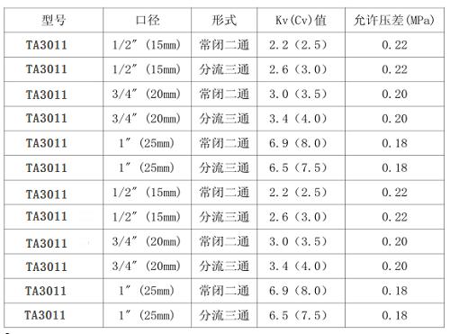 风机盘管电动阀参数表