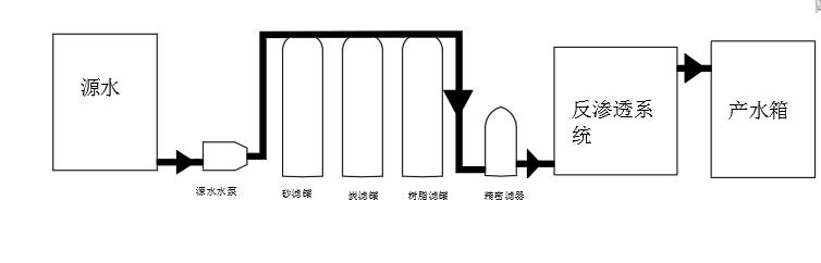 反渗透水处理器处理流程图